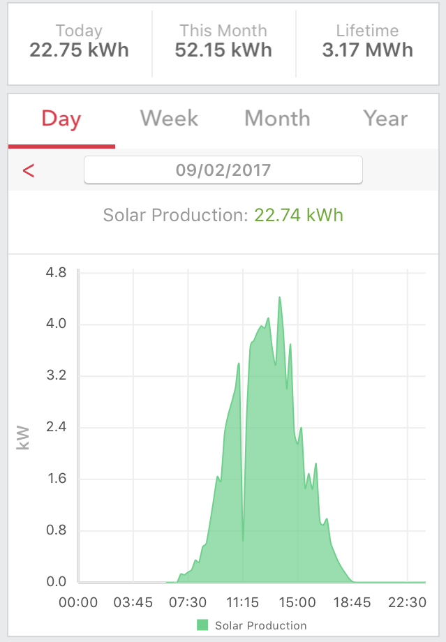 daily solar panel production graph