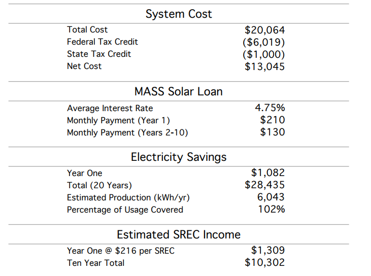 solar panel estimated costs and savings